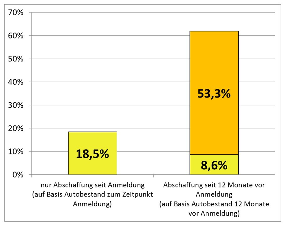 Änderung im Autobesitz der CarSharing-Teilnehmer während und im Jahr vor ihrer CarSharing-Teilnahme (bcs 2016)