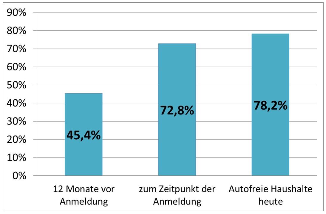 Anteil autofreier Haushalte zu unterschiedlichen Zeitpunkten der CarSharing-Teilnahme (bcs 2016)