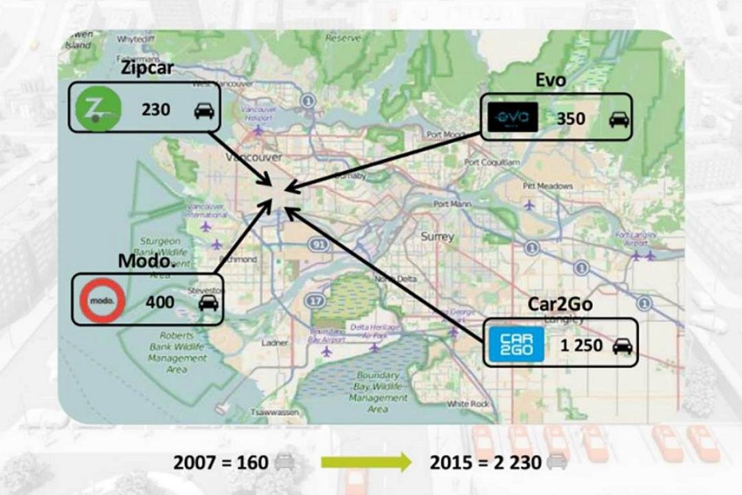 CarSharing-Anbieter und Flottengröße in Vancouver