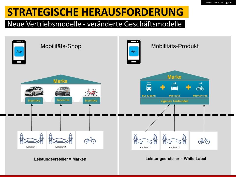 Abb. 6: Unterschiedliche Formen der Zusammenarbeit zwischen Plattform und Mobilitätsanbietern