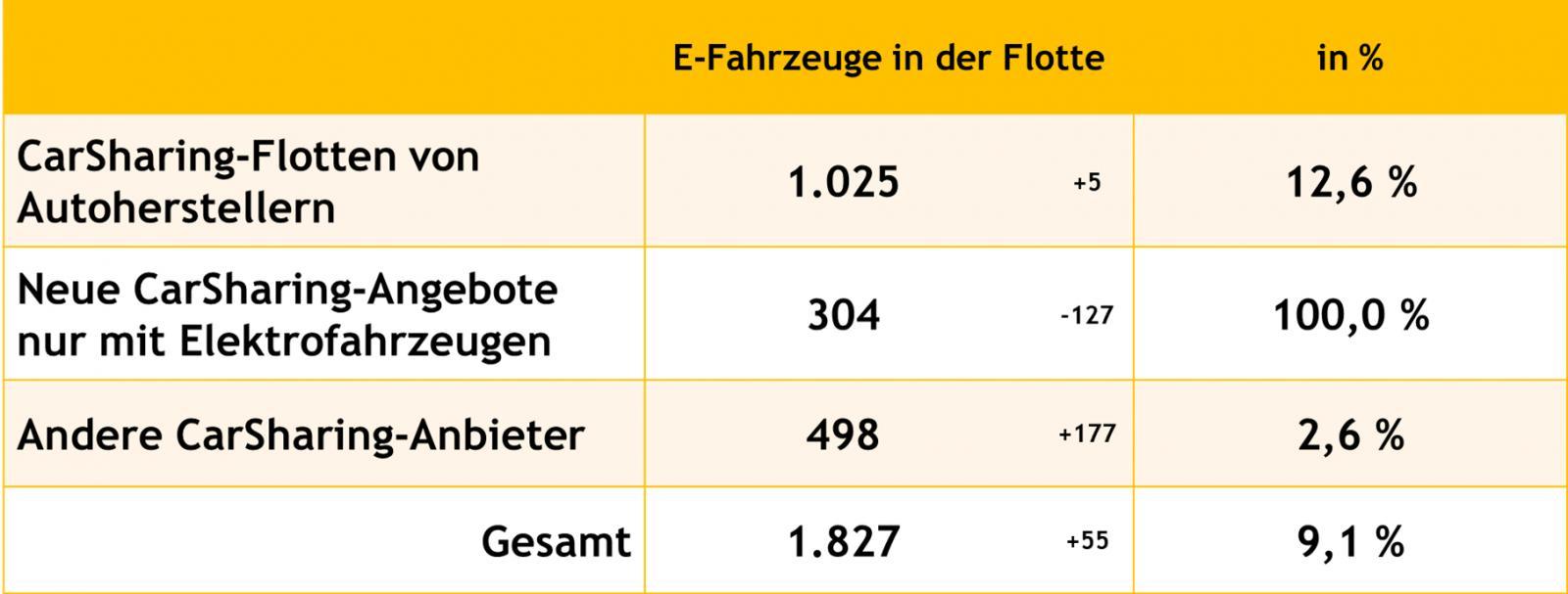 E-Fahrzeuge in CarSharing-Flotten (einschließlich Plug-in Hybride; Stand: Januar 2019)