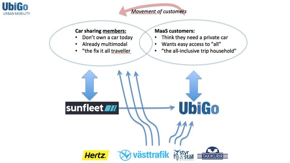 UbiGo: MaaS und CarSharing sprechen unterschiedliche Kundengruppen an (Quelle: UbiGo)
