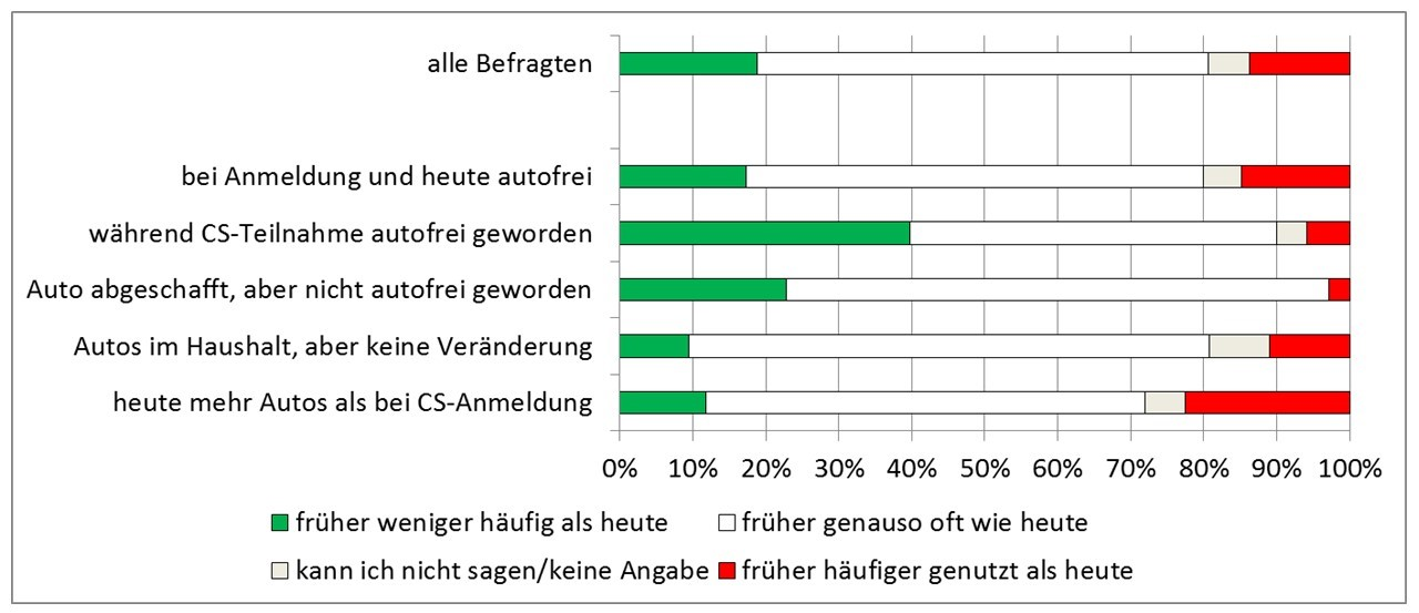 CarSharing verstärkt die Nutzung des ÖPNV: Vorher/Nacher-Vergleich verschiedener Kundengruppen getrennt nach Auto-Abschaffung (bcs 2016)